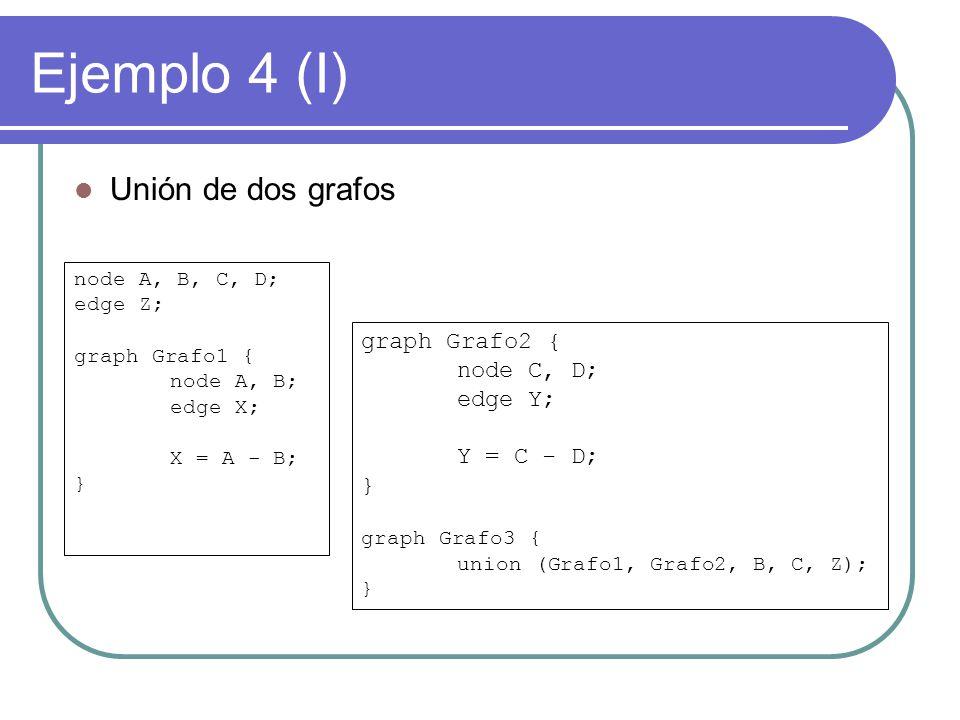 Ejemplo 4 (I) Unión de dos grafos graph Grafo2 { node C, D; edge Y;