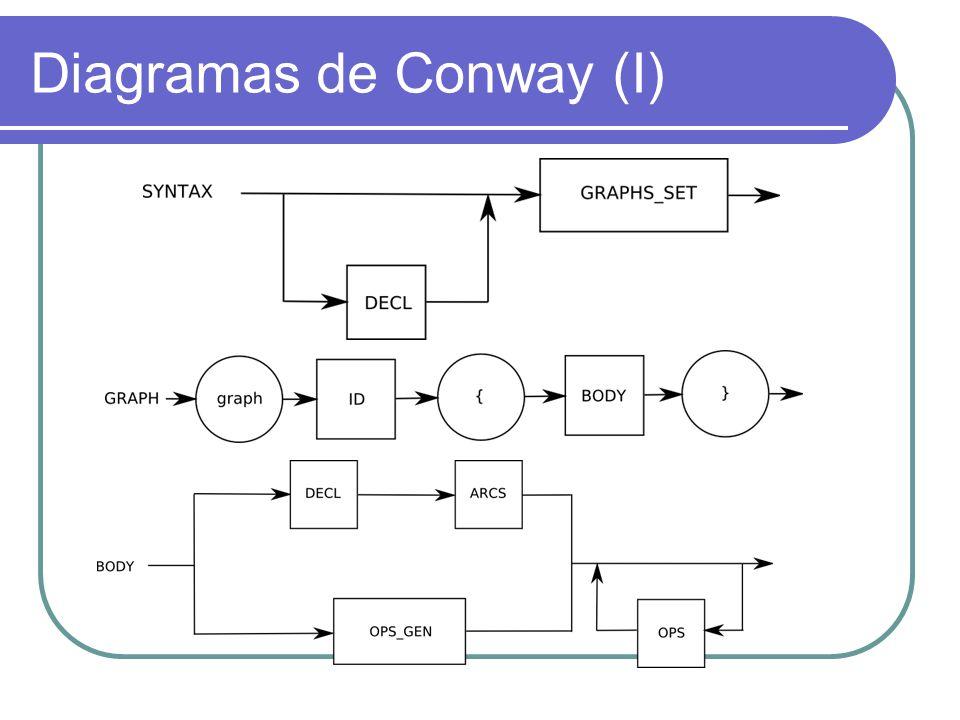 Diagramas de Conway (I)
