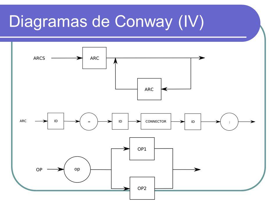 Diagramas de Conway (IV)