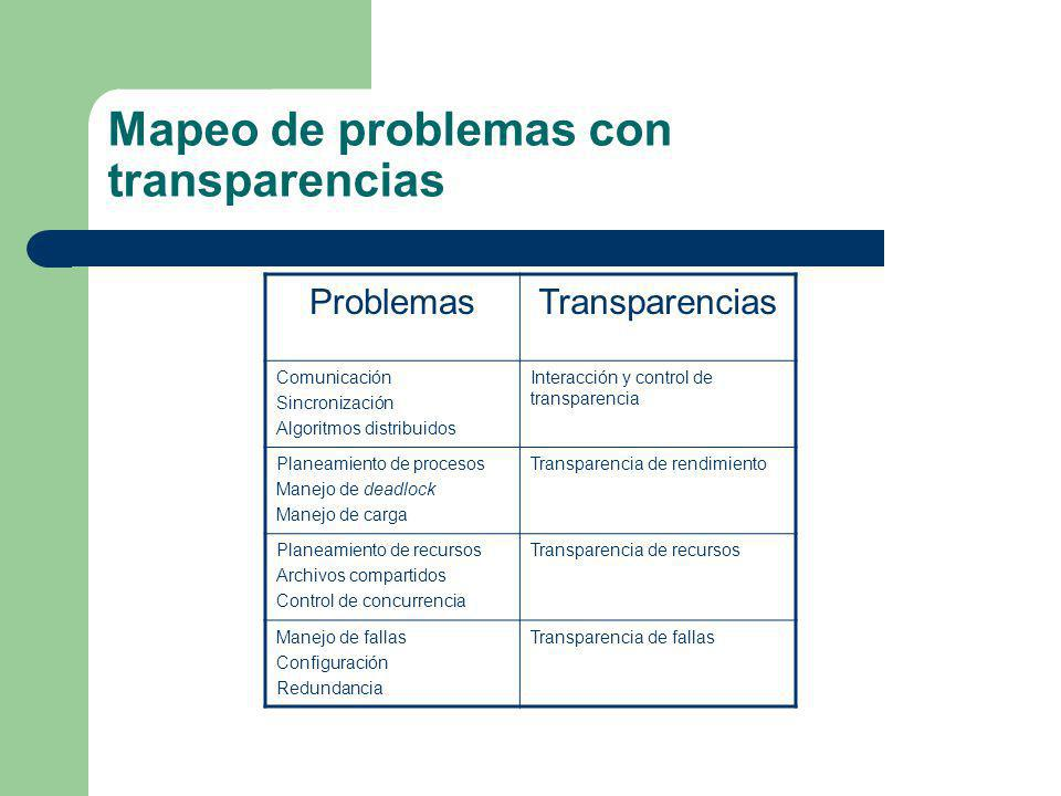 Mapeo de problemas con transparencias