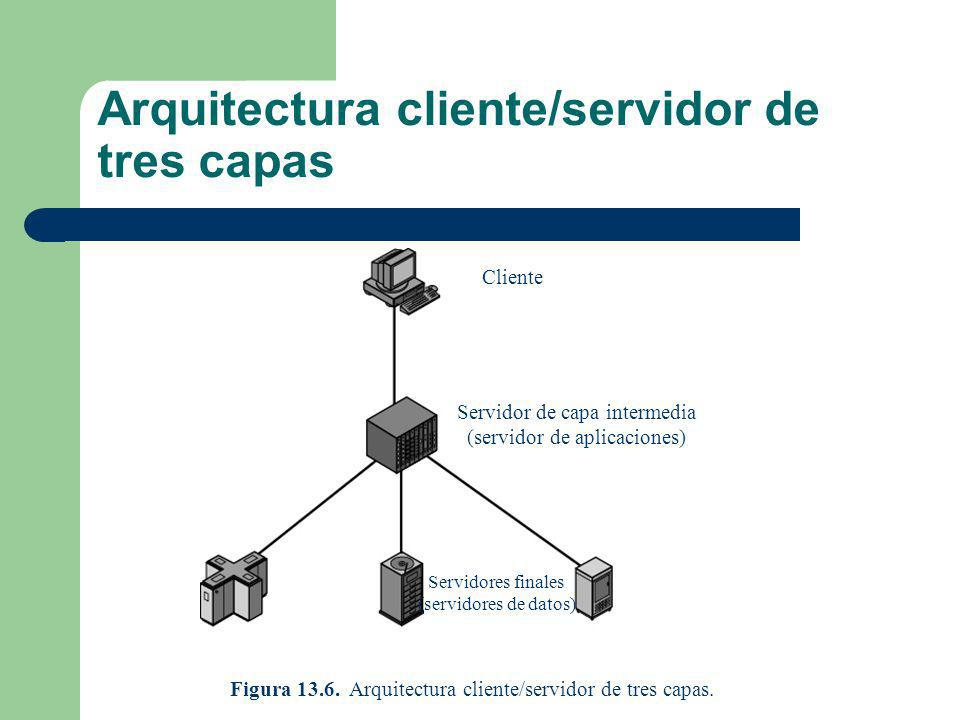 Arquitectura cliente/servidor de tres capas