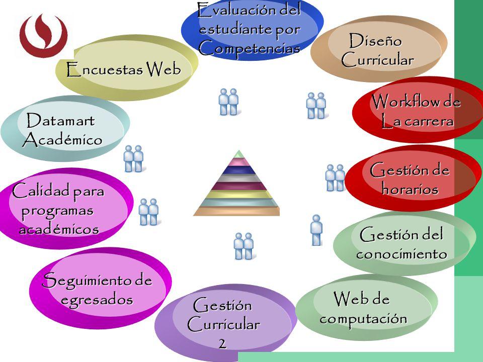 Evaluación del estudiante por. Competencias. Diseño. Curricular. Encuestas Web. Workflow de. La carrera.