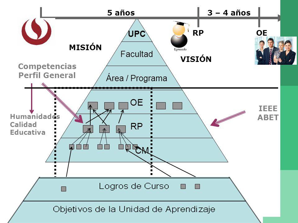 5 años 3 – 4 años RP OE MISIÓN VISIÓN Competencias Perfil General IEEE