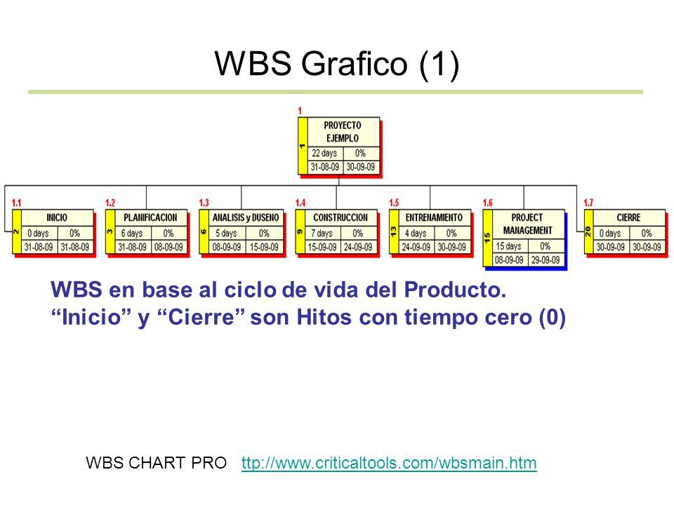 WBS Grafico (1) WBS en base al ciclo de vida del Producto. Inicio y Cierre son Hitos con tiempo cero (0)