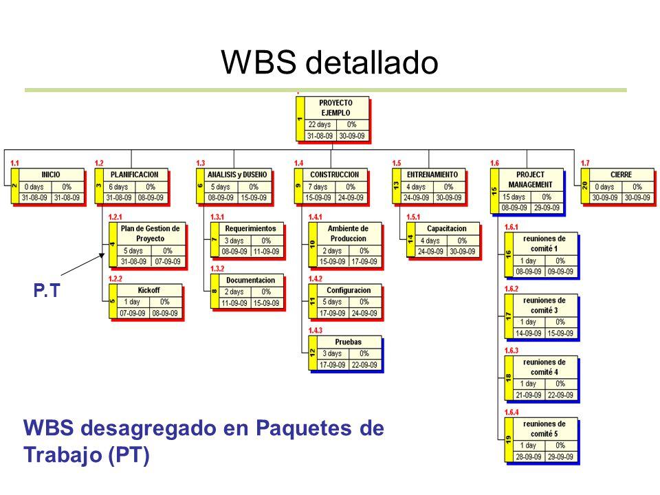 WBS detallado P.T WBS desagregado en Paquetes de Trabajo (PT)