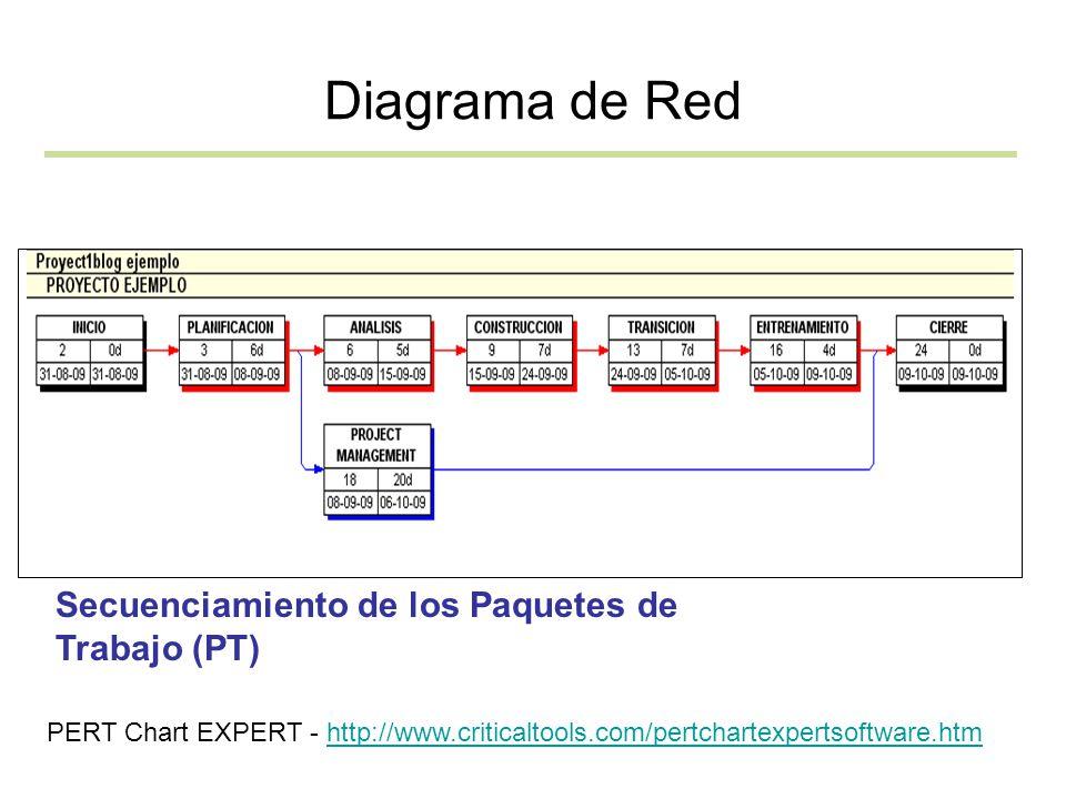 Diagrama de Red Secuenciamiento de los Paquetes de Trabajo (PT)