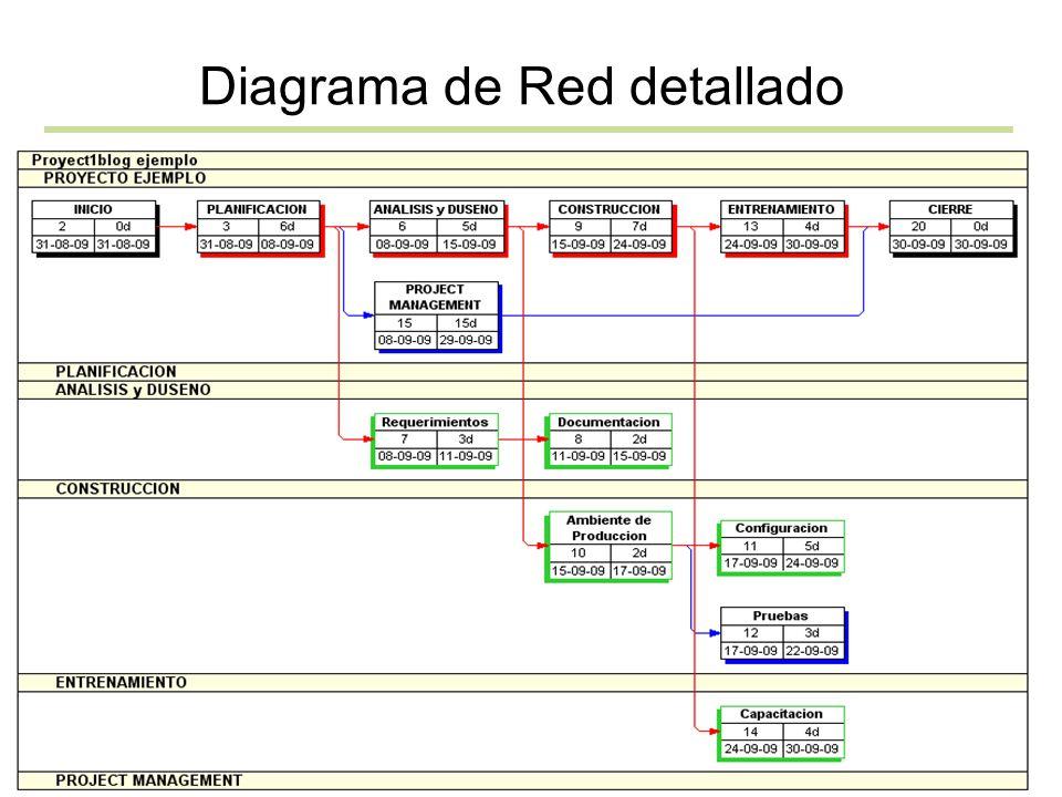 Diagrama de Red detallado
