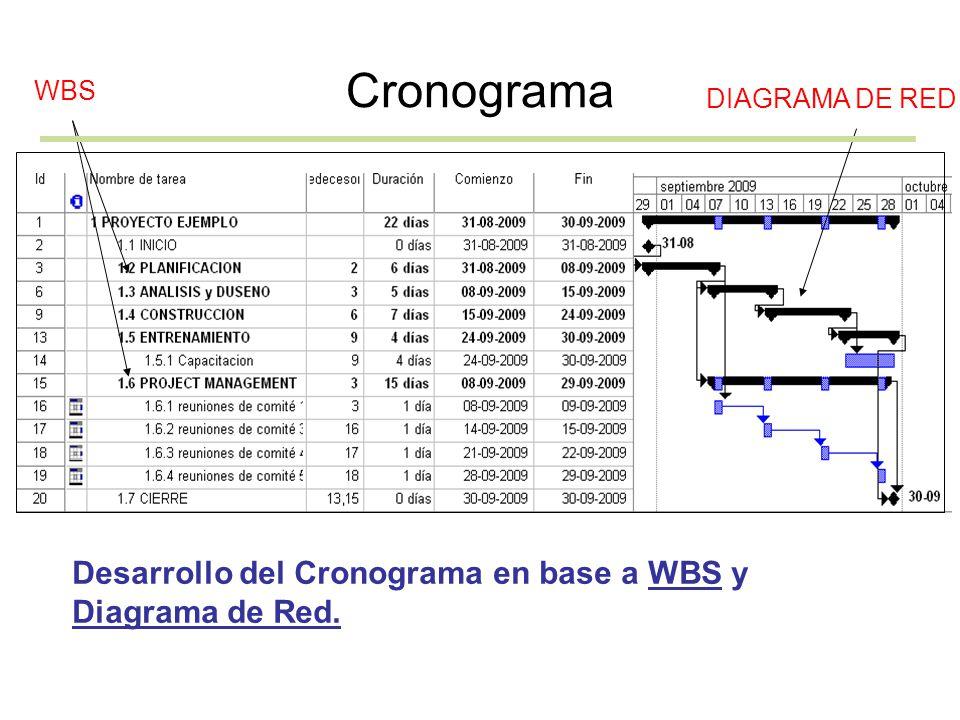 Cronograma Desarrollo del Cronograma en base a WBS y Diagrama de Red.