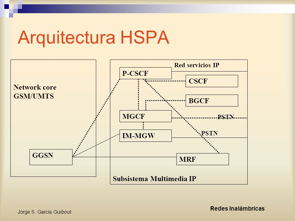 Arquitectura HSPA P-CSCF Network core GSM/UMTS CSCF BGCF MGCF