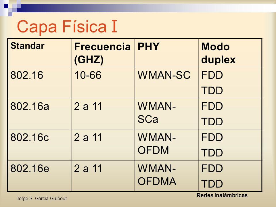 Capa Física I Frecuencia (GHZ) PHY Modo duplex 802.16 10-66 WMAN-SC