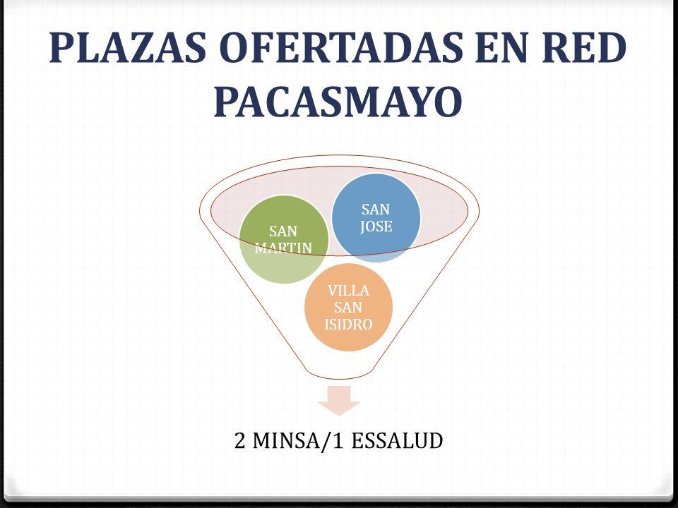 PLAZAS OFERTADAS EN RED PACASMAYO