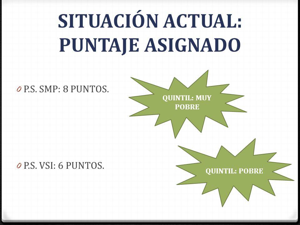 SITUACIÓN ACTUAL: PUNTAJE ASIGNADO