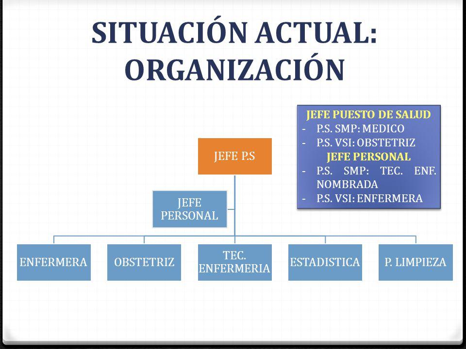 SITUACIÓN ACTUAL: ORGANIZACIÓN