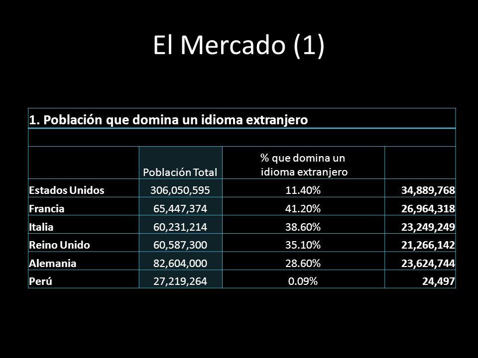 El Mercado (1) 1. Población que domina un idioma extranjero