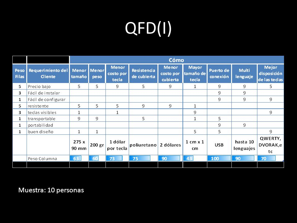 QFD(I) Muestra: 10 personas
