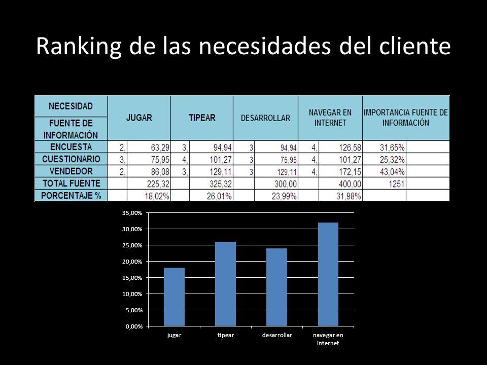 Ranking de las necesidades del cliente