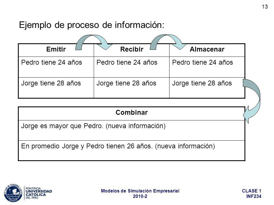 Ejemplo de proceso de información: