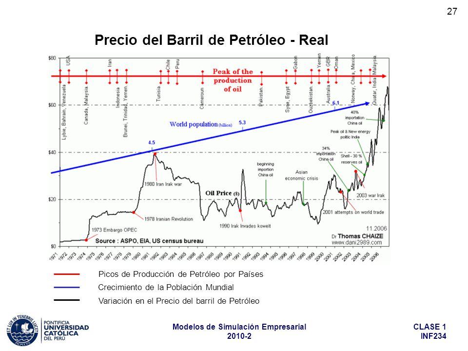Precio del Barril de Petróleo - Real