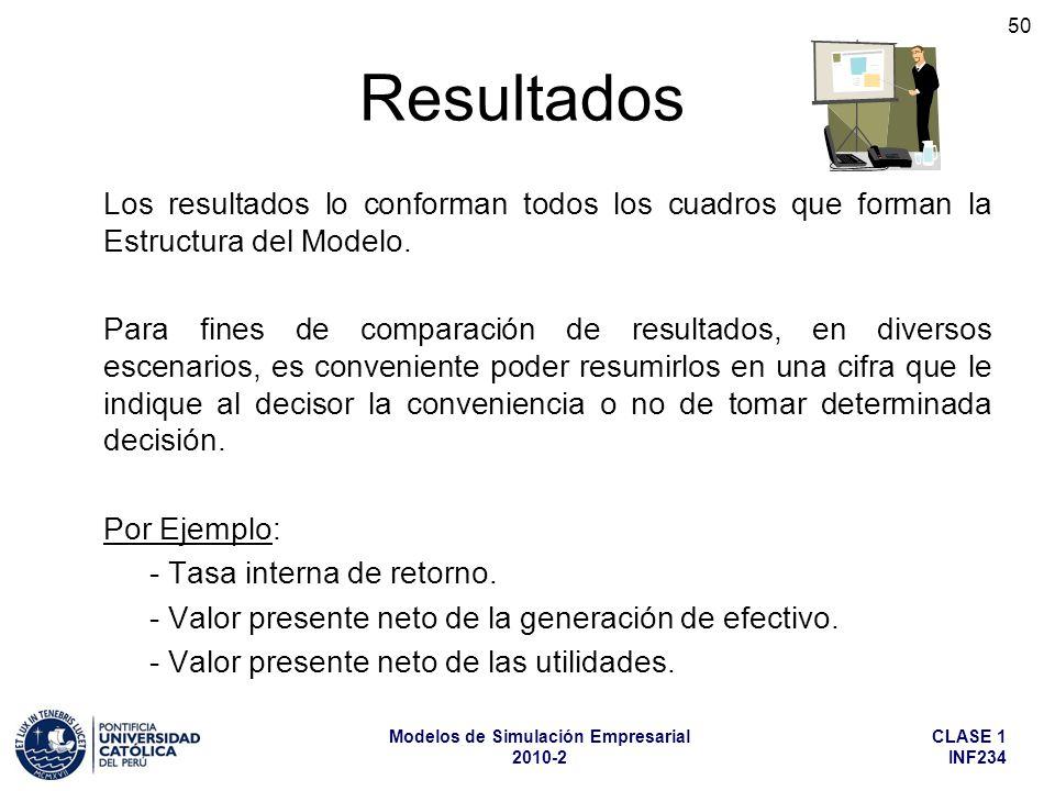 Resultados Los resultados lo conforman todos los cuadros que forman la Estructura del Modelo.