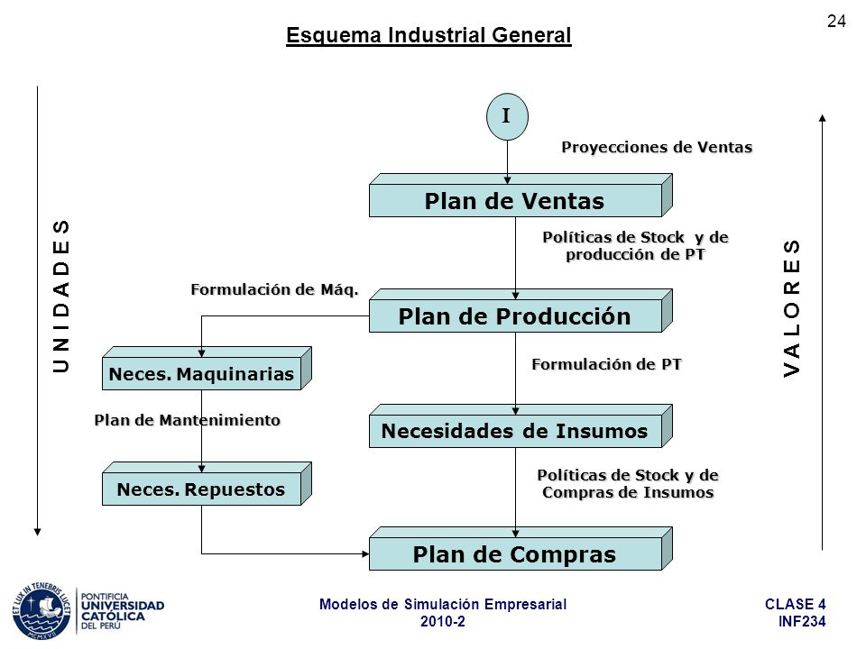 Esquema Industrial General