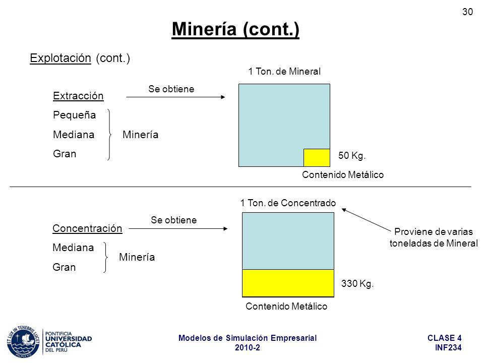 Proviene de varias toneladas de Mineral