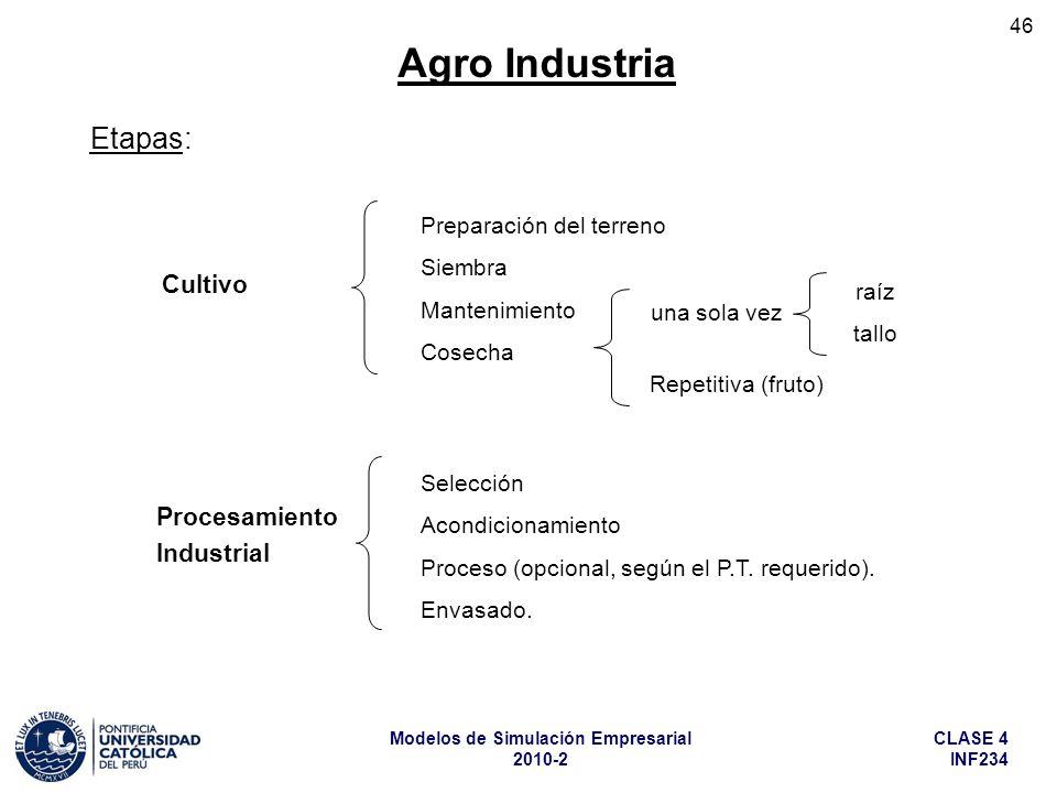 Agro Industria Etapas: Cultivo Procesamiento Industrial