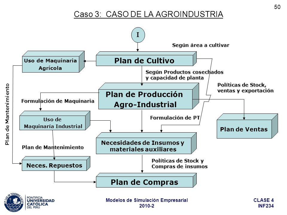 Caso 3: CASO DE LA AGROINDUSTRIA