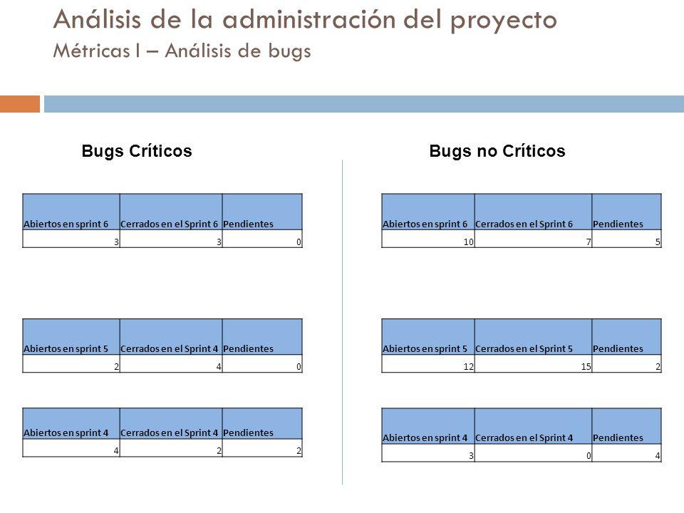 eHockey Análisis de la administración del proyecto Métricas I – Análisis de bugs. Bugs Críticos. Bugs no Críticos.