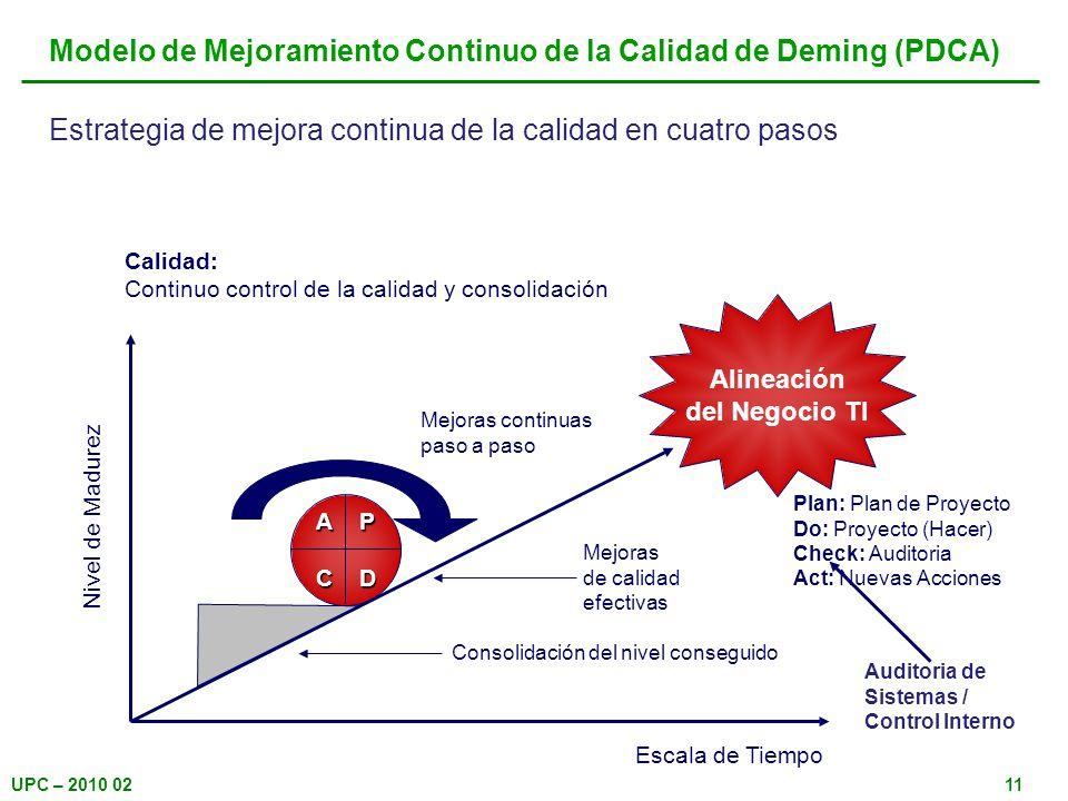 Modelo de Mejoramiento Continuo de la Calidad de Deming (PDCA)