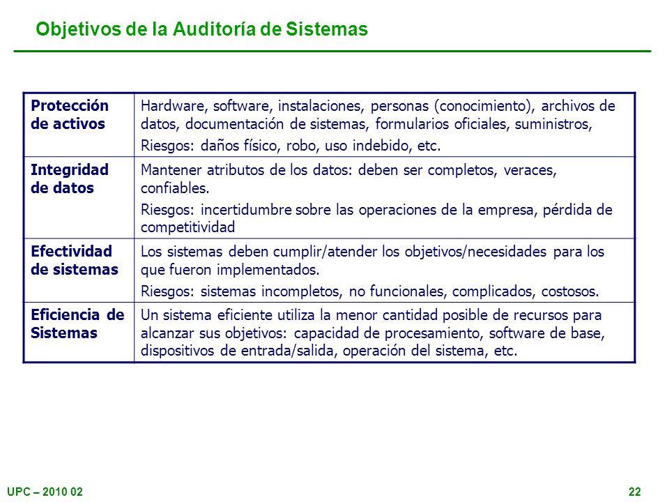 Objetivos de la Auditoría de Sistemas