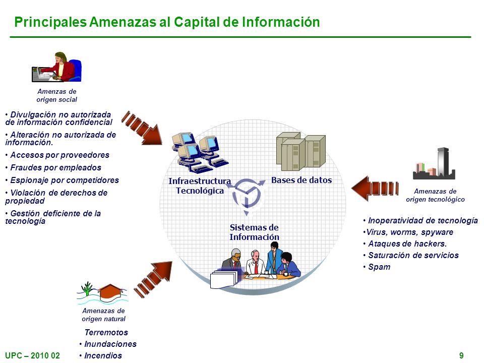 Principales Amenazas al Capital de Información