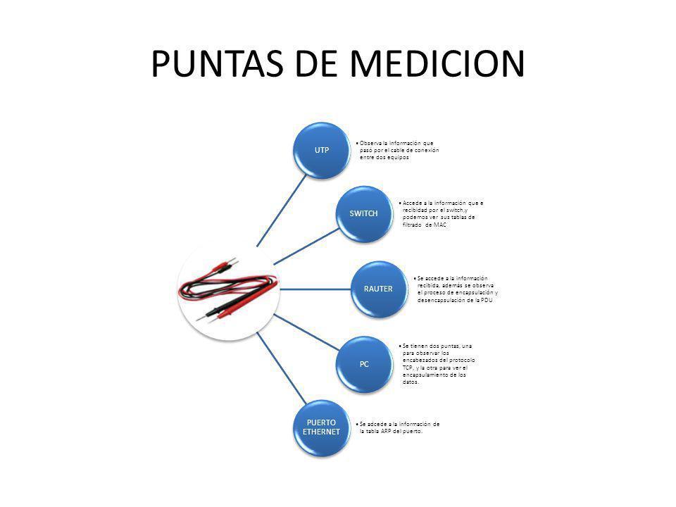 PUNTAS DE MEDICION UTP. Observa la información que pasó por el cable de conexión entre dos equipos.
