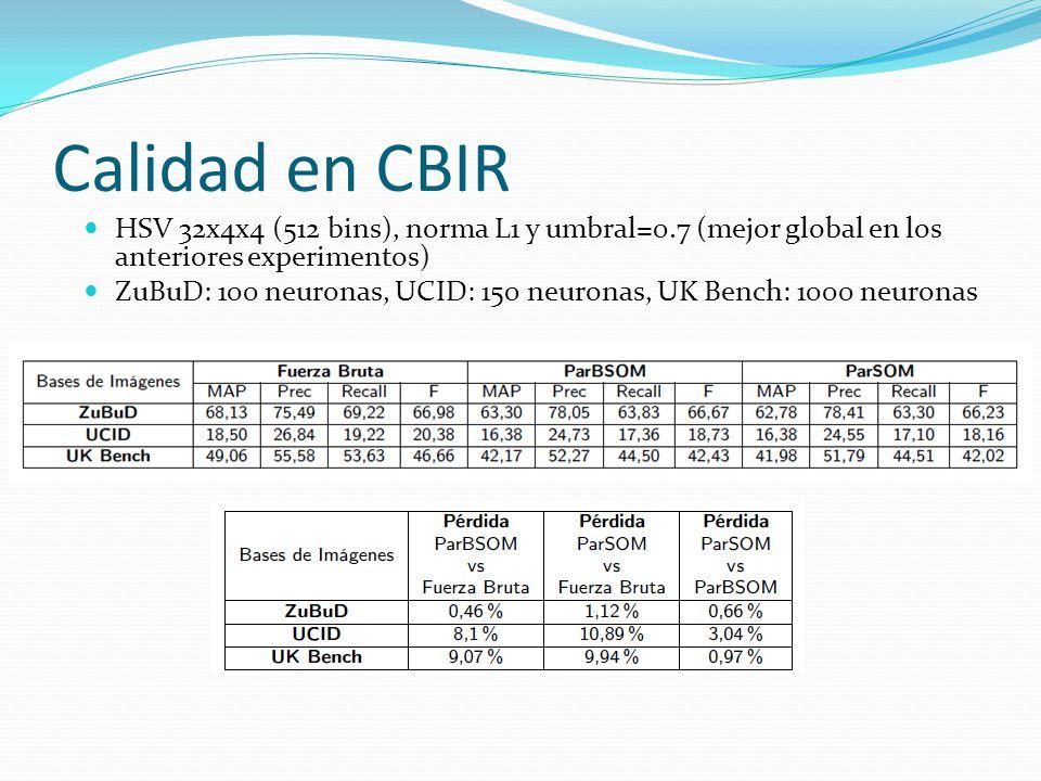Calidad en CBIR HSV 32x4x4 (512 bins), norma L1 y umbral=0.7 (mejor global en los anteriores experimentos)