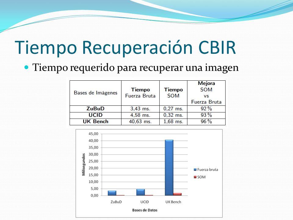 Tiempo Recuperación CBIR