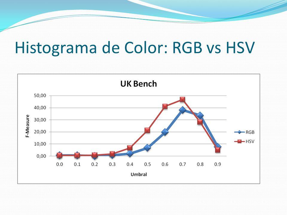 Histograma de Color: RGB vs HSV