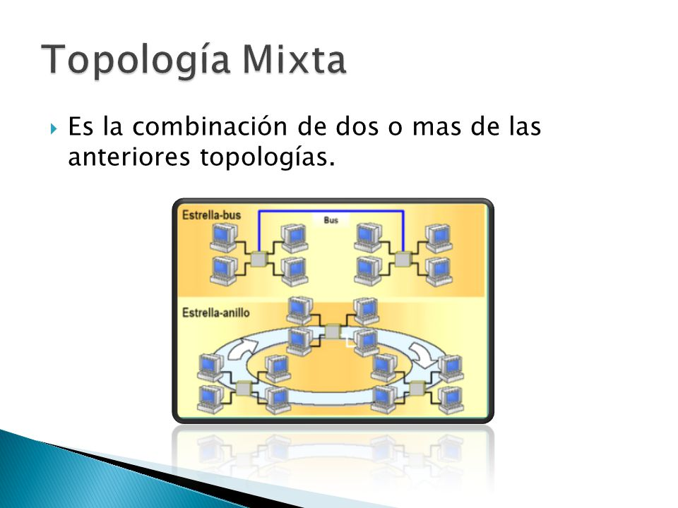 Topología Mixta Es la combinación de dos o mas de las anteriores topologías.