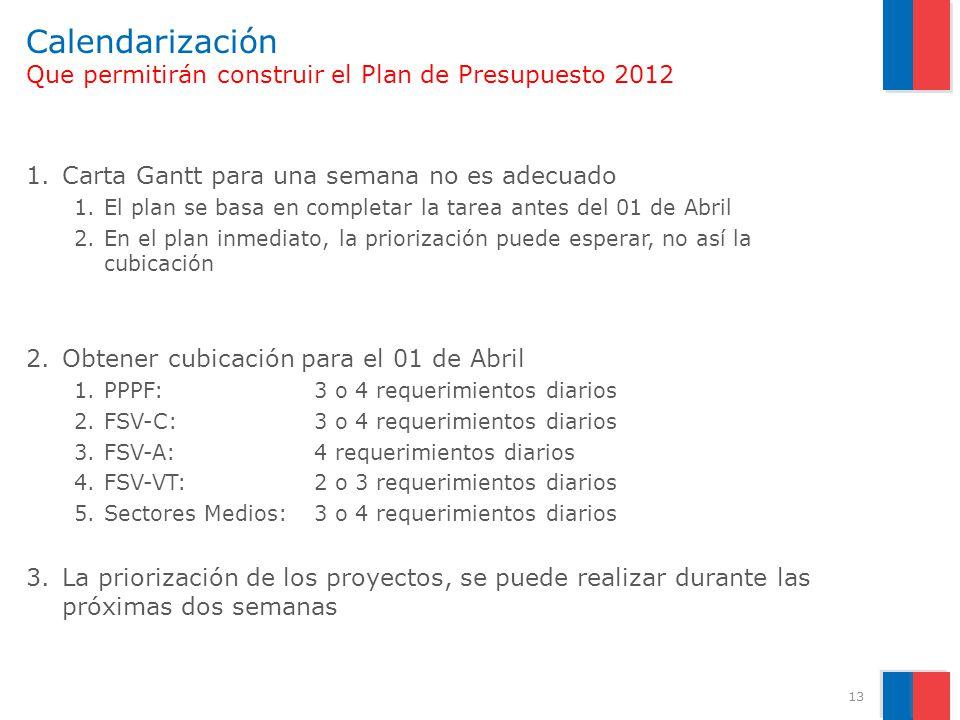 Calendarización Que permitirán construir el Plan de Presupuesto 2012