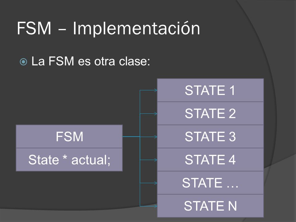 FSM – Implementación STATE 1 STATE 2 FSM STATE 3 State * actual;