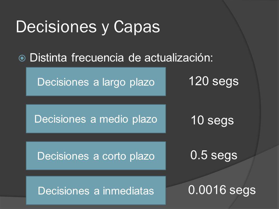 Decisiones y Capas 120 segs 10 segs 0.5 segs 0.0016 segs