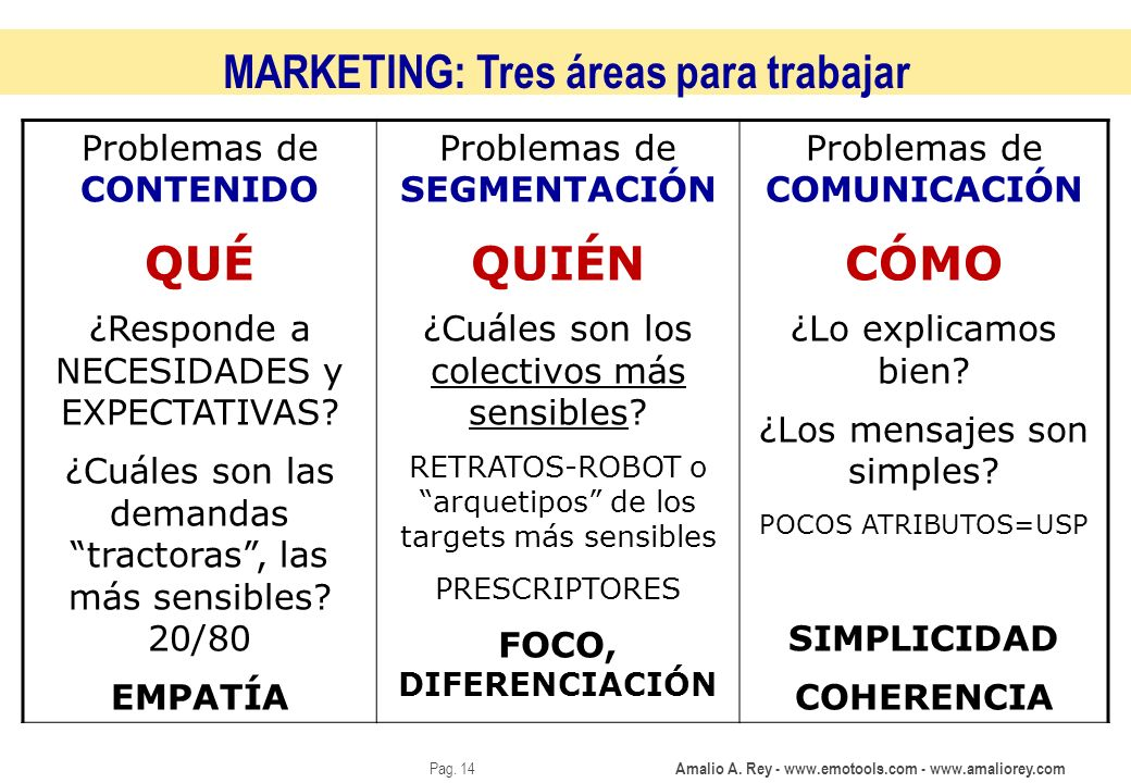 MARKETING: Tres áreas para trabajar