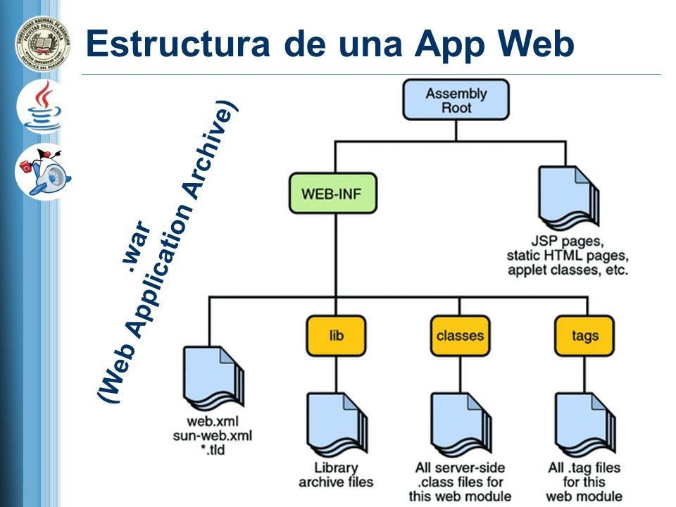 Estructura de una App Web