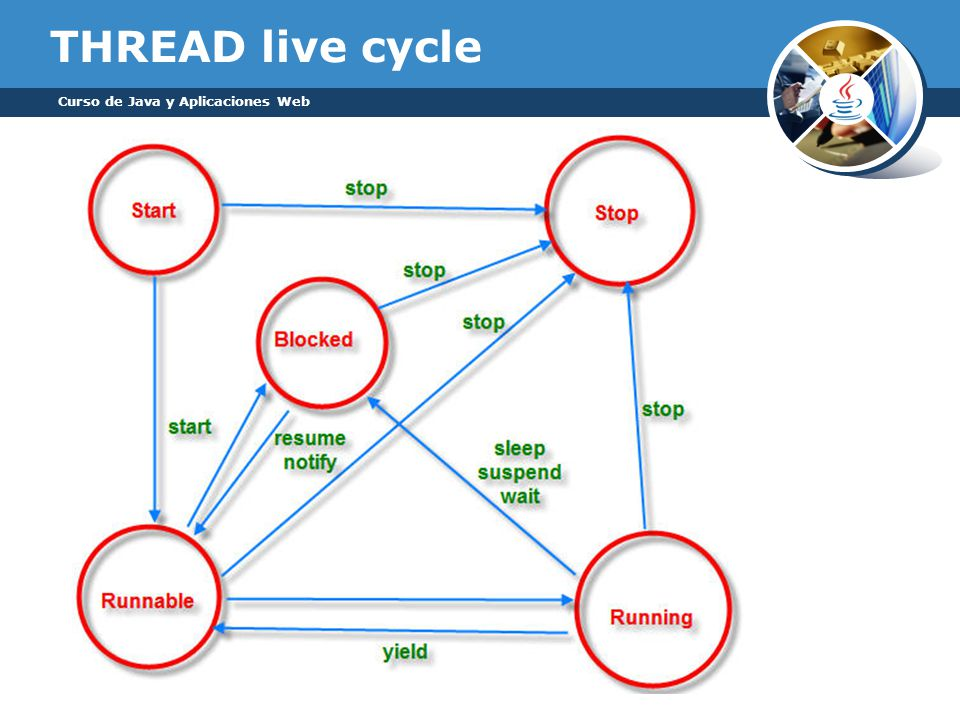 THREAD live cycle Curso de Java y Aplicaciones Web