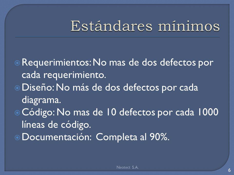 Estándares mínimos Requerimientos: No mas de dos defectos por cada requerimiento. Diseño: No más de dos defectos por cada diagrama.