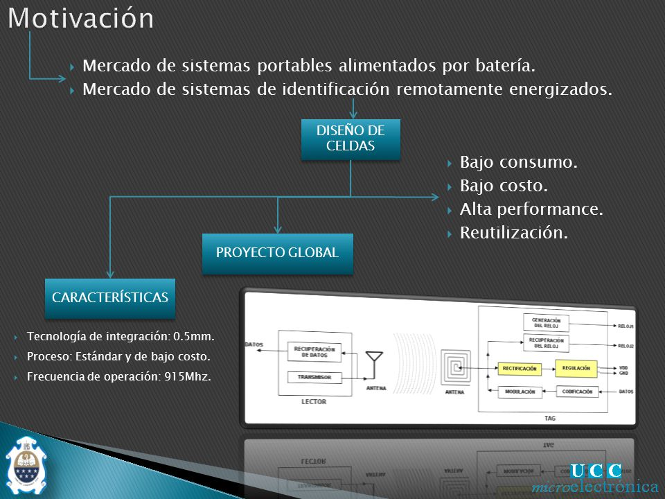 Motivación Mercado de sistemas portables alimentados por batería.