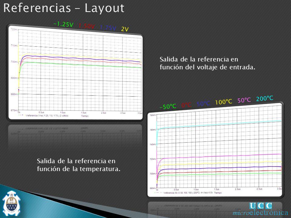 Referencias – Layout -1.25V 1.50V 1.75V 2V. Salida de la referencia en función del voltaje de entrada.