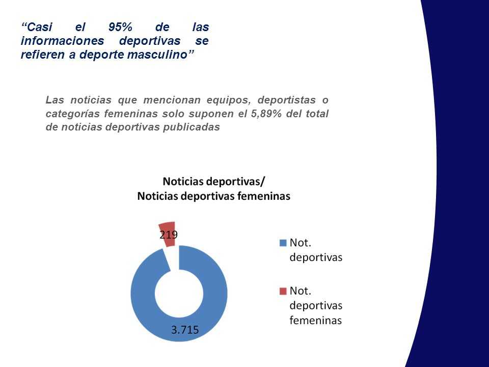 Casi el 95% de las informaciones deportivas se refieren a deporte masculino