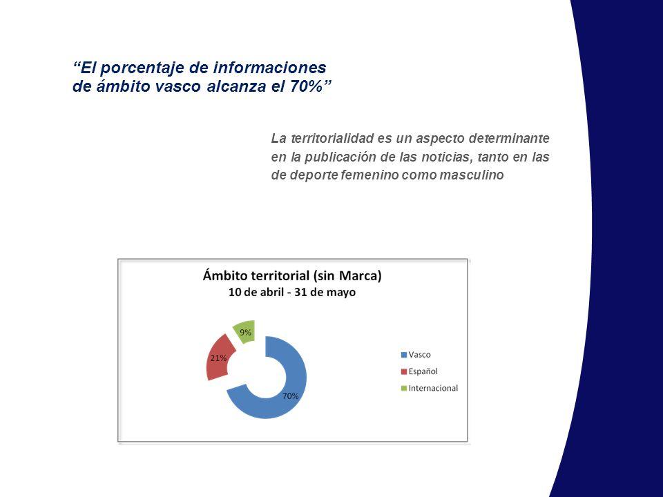 El porcentaje de informaciones de ámbito vasco alcanza el 70%