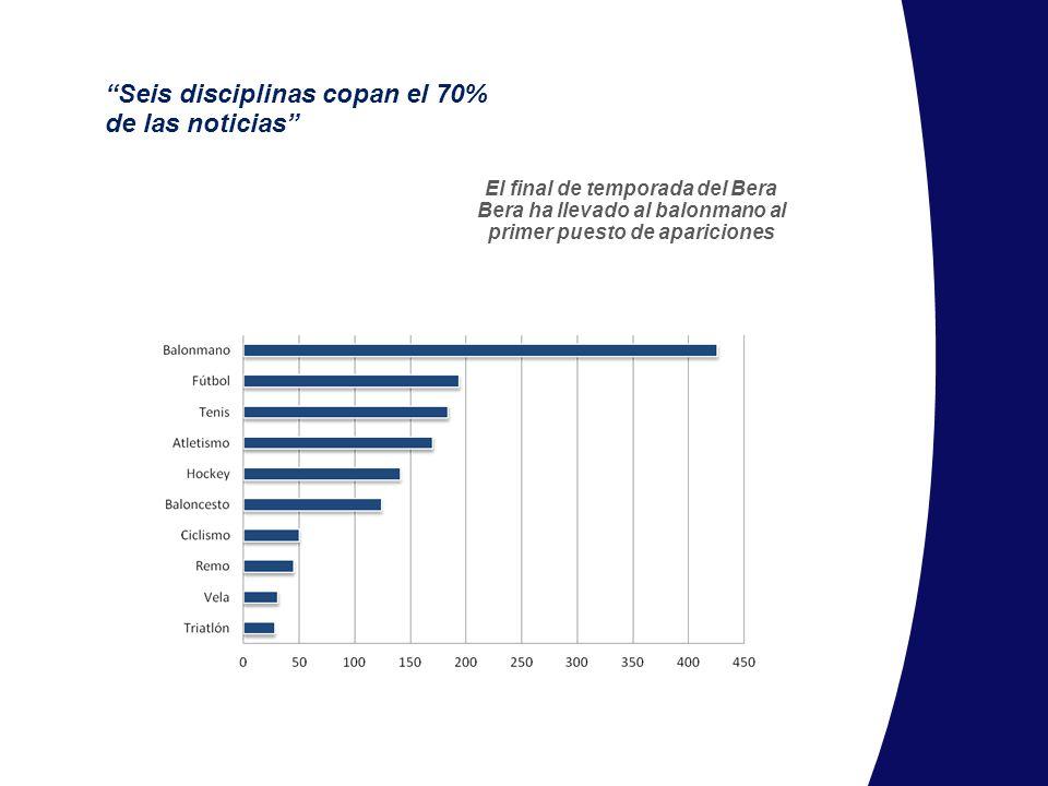 Seis disciplinas copan el 70% de las noticias