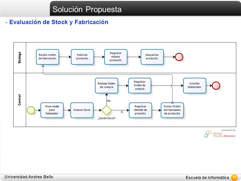 Solución Propuesta Evaluación de Stock y Fabricación