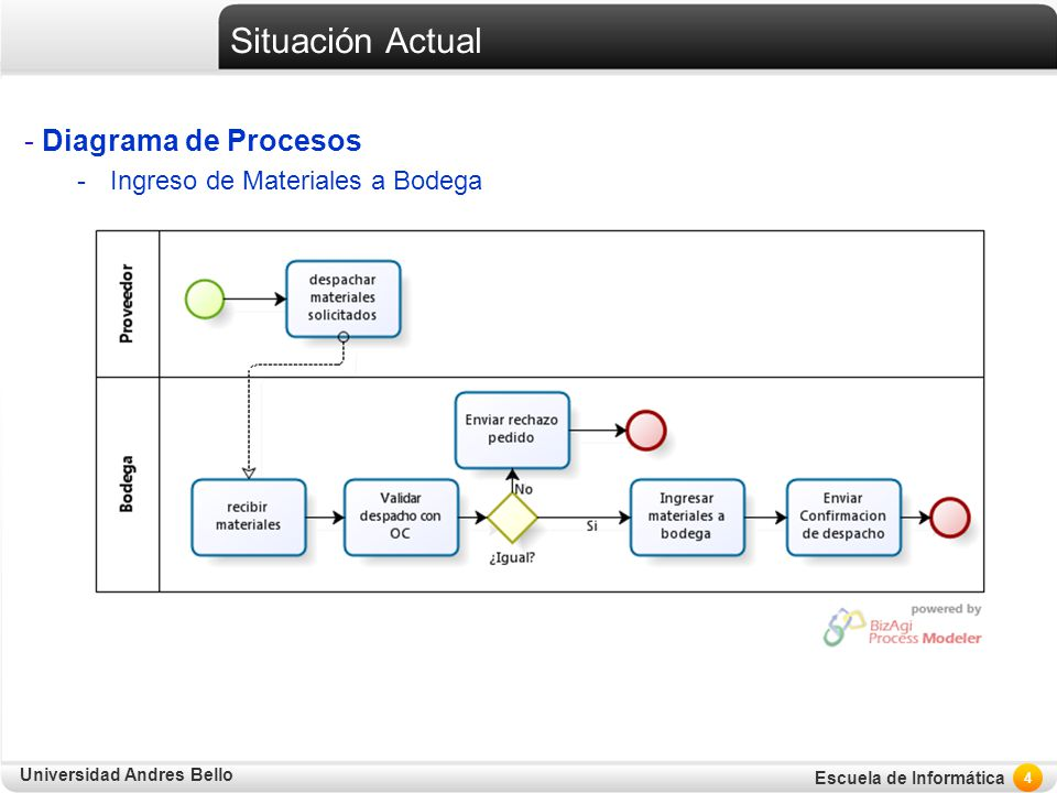Situación Actual Diagrama de Procesos Ingreso de Materiales a Bodega